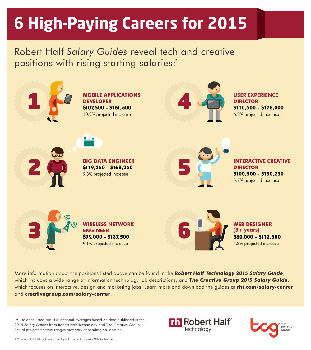Robert Half Survey Shows Six High-Paying Tech Careers For