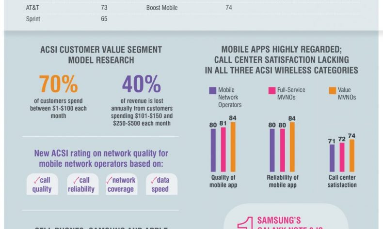 Wireless customer experience report: T-Mobile tops for value